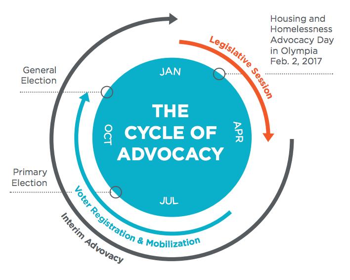 cycleofadvocacy