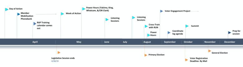 RAP timeline